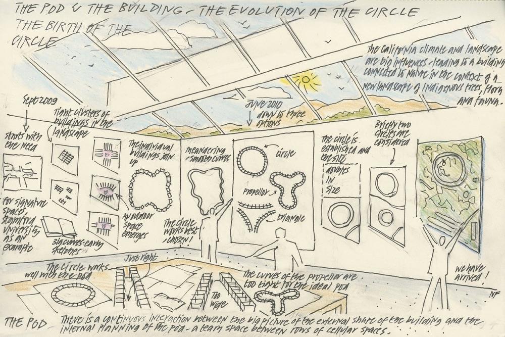 Tekeningen van Apple Park.