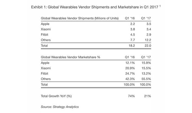 Wearables verkopen Q1 2017