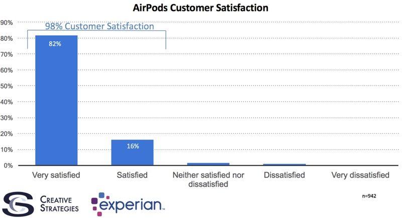 AirPods tevredenheid op 98 procent
