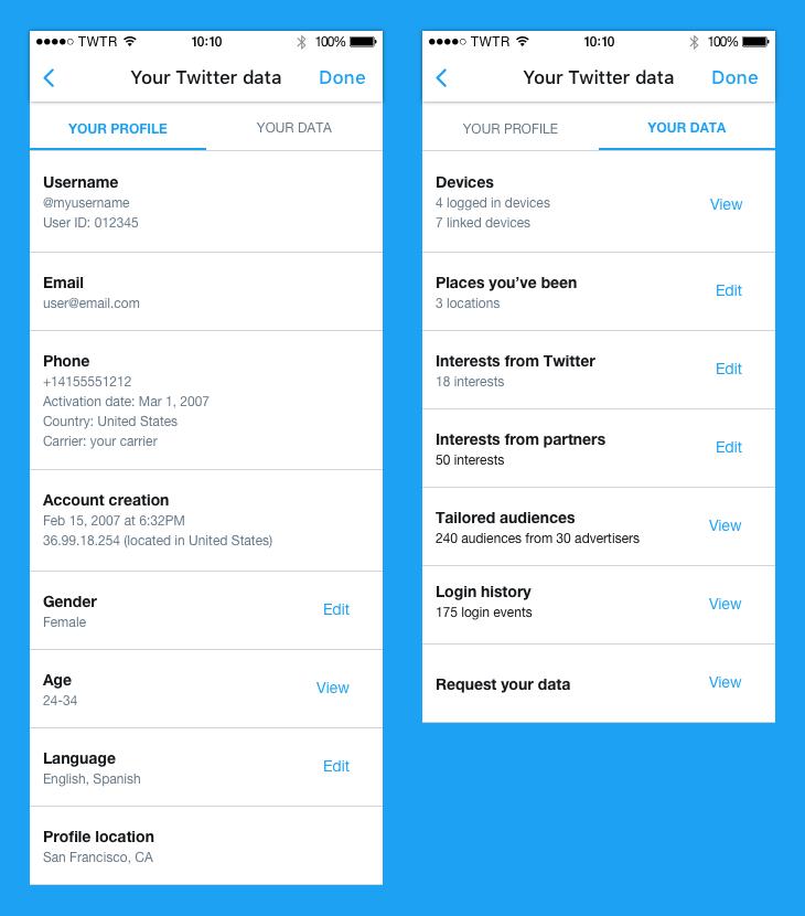 Twitter-data delen
