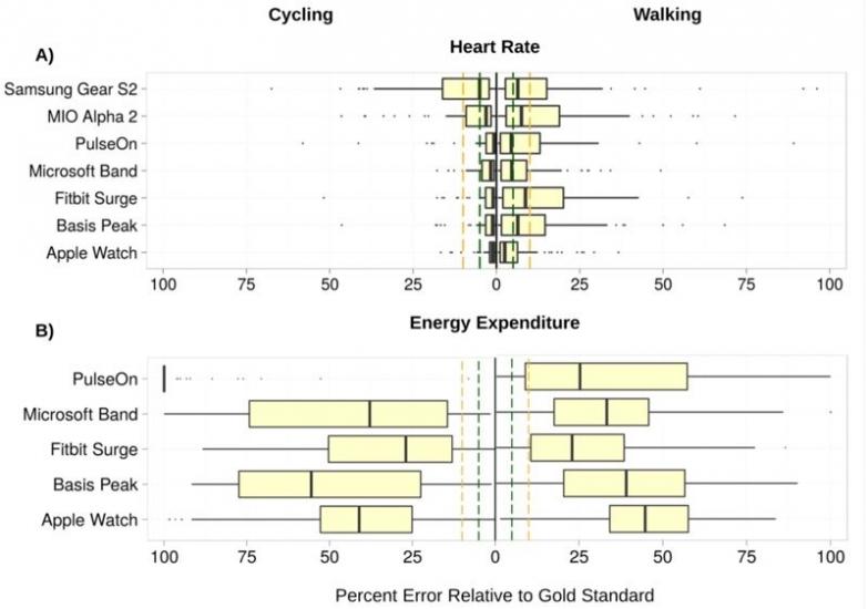 Apple Watch hartslagmeter studie