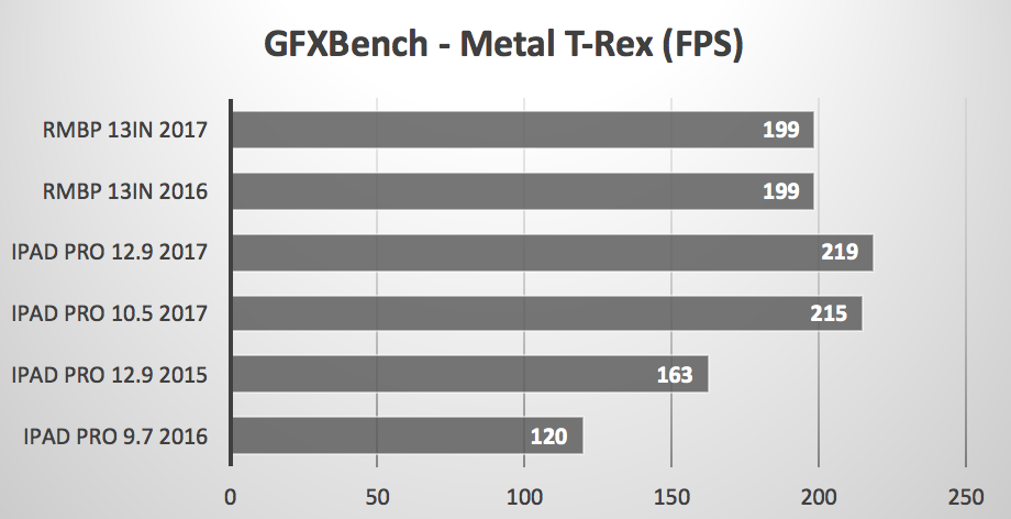 Geekbench GFX T-Rex benchmark iPad Pro 2017 vs MacBooks