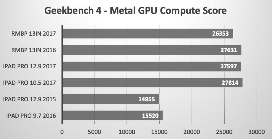 Geekbench Metal benchmark iPad Pro 2017 vs MacBooks