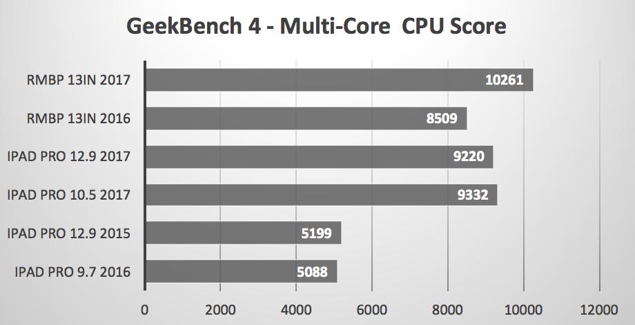 Geekbench Multi Core benchmark iPad Pro 2017 vs MacBooks