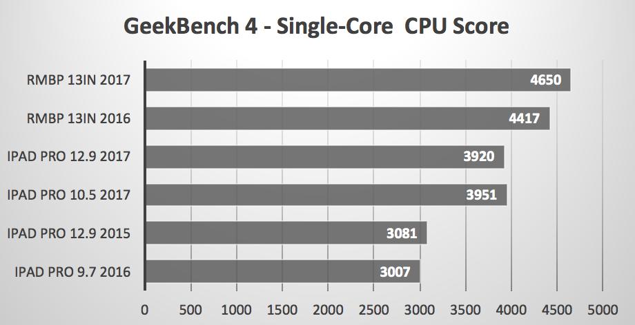Geekbench Single Core benchmark iPad Pro 2017 vs MacBooks