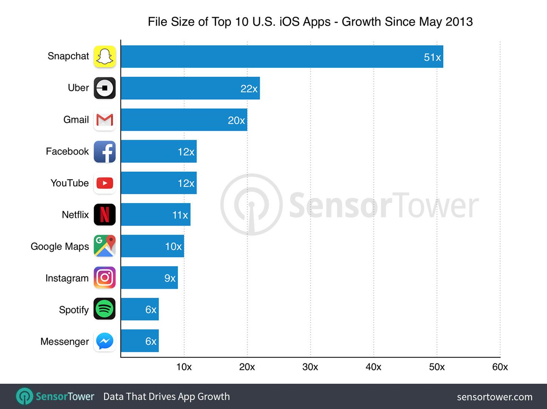 Top 10 iOS groei per app