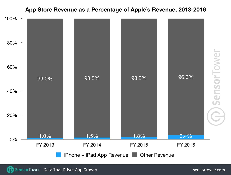 Omzet App Store tov totale omzet Apple