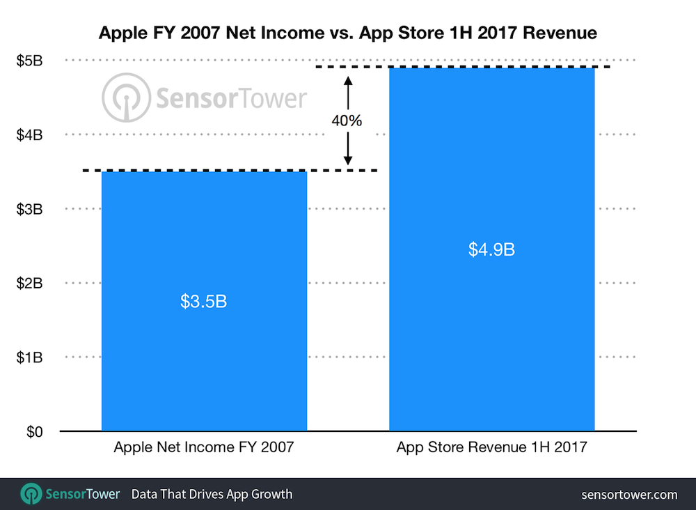 Omzet App Store in eerste helft 2017 volgens SensorTower