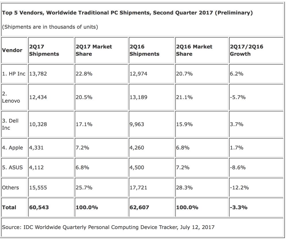 IDC pc-verkoopcijfers