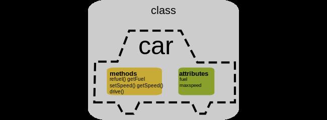 Objecten en klassen