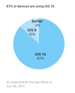 iOS 10 op 87% van de actieve toestellen.