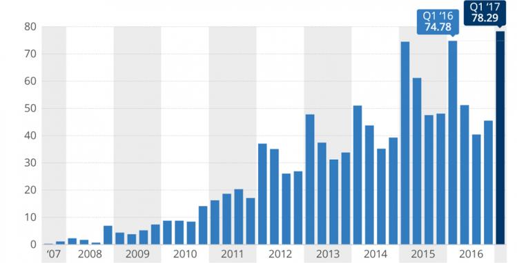 iPhone-verkoop in jaren