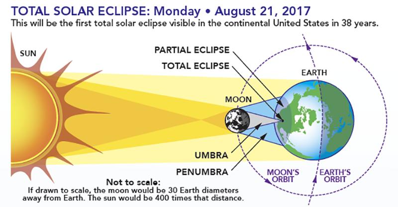NASA totale zonsverduistering uitleg