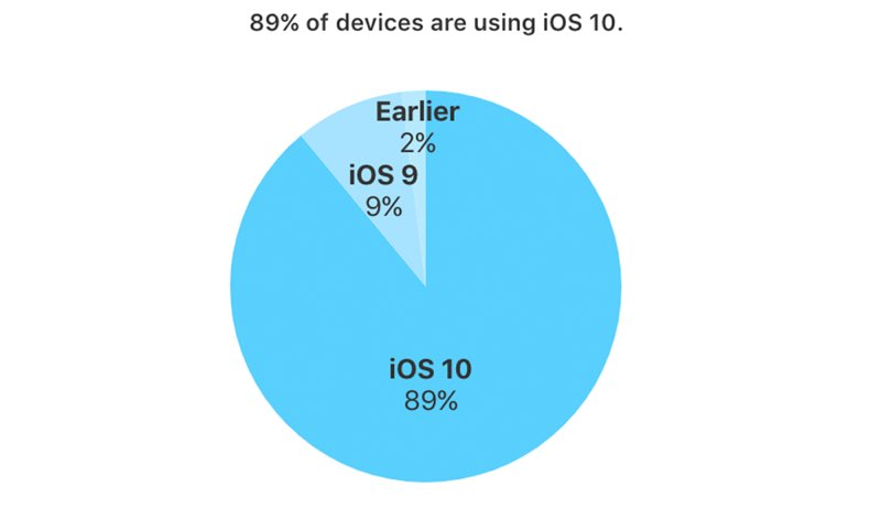 iOS 10 op 89 procent van toestellen