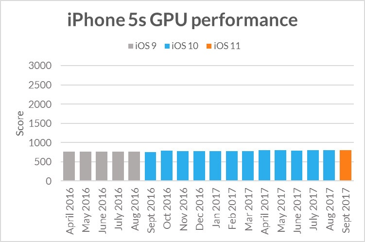 Futuremark iPhone 5s GPU-performance