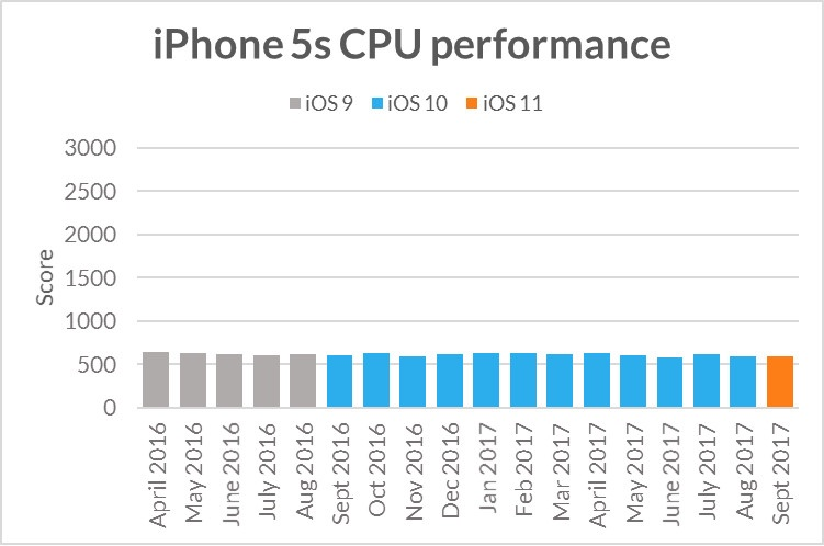 Futuremark iPhone 5s CPU-performance