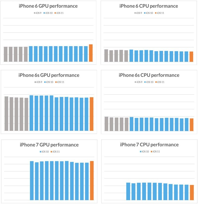 CPU en GPU performance iPhones