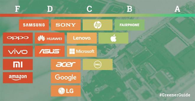 Greenpeace groene elektronica