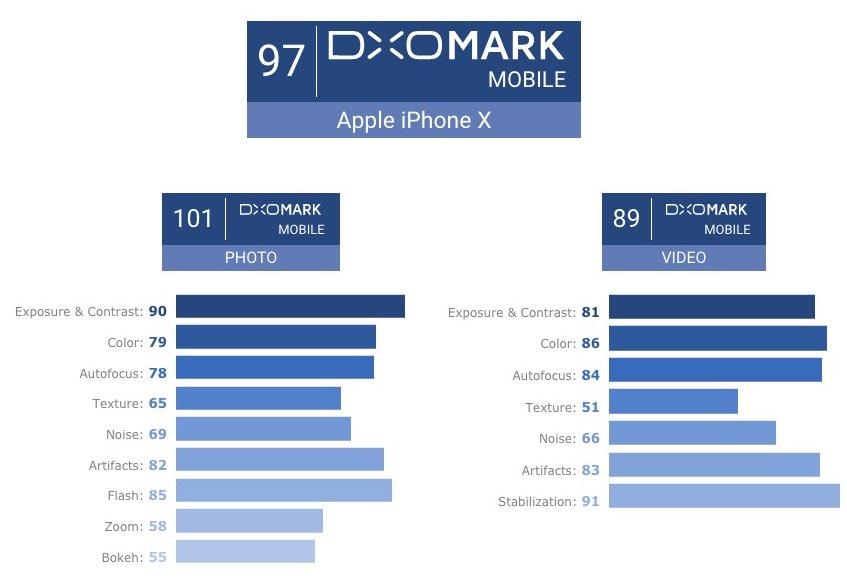 DxOMark score iPhone X