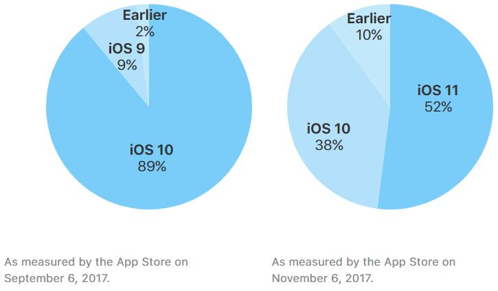 iOS 11 adoptie november 2017