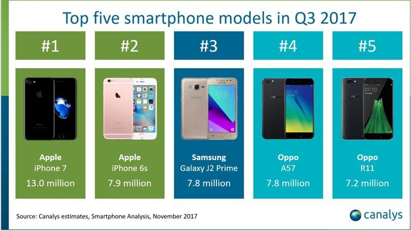 Canalys bestverkochte smartphones q3 2017