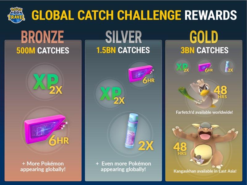 Pokémon Global Catch Challenge Awards