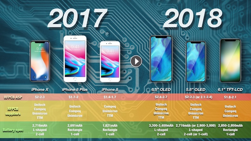 Kuo iPhones 2018