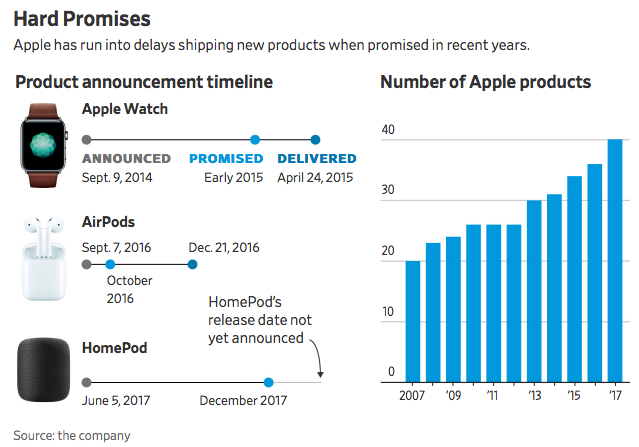 Grafiek van uitstel van Apple-producten.
