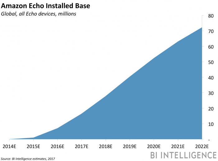 Amazon Echo groeicijfers