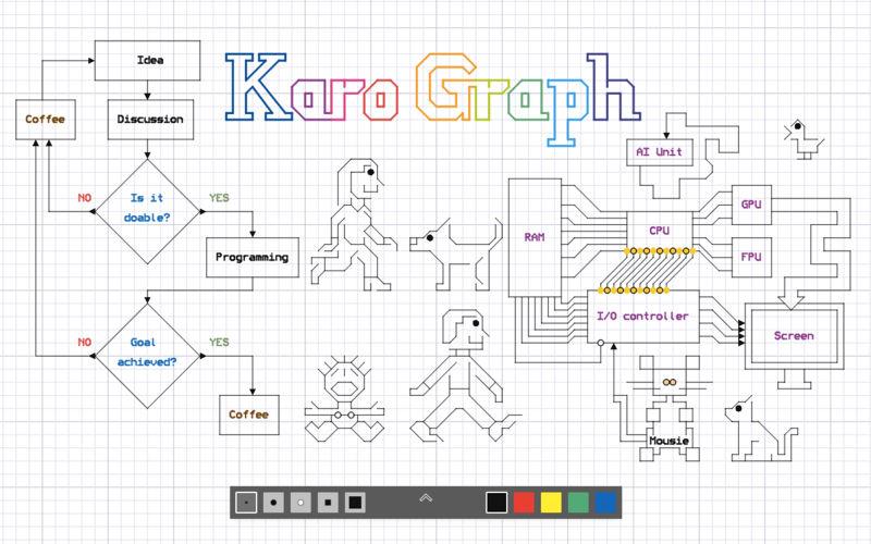 Karo Graph.