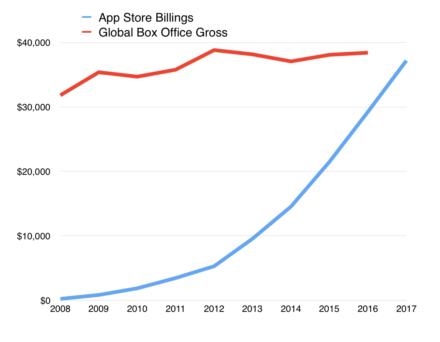 App Store omzet benadert filmindustrie.