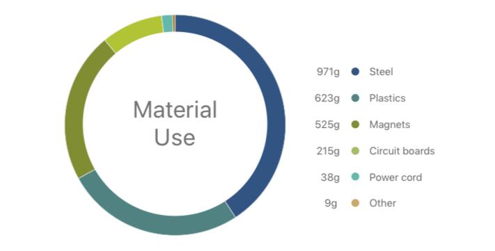 HomePod: materiaal en miliieu