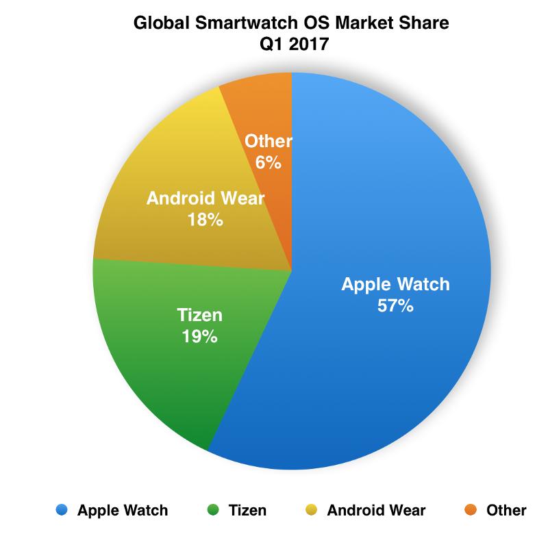 Marktaandeel smartwatches Q1 2017