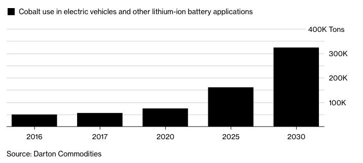 Grafiek van kobalt verbruik voor batterijen.