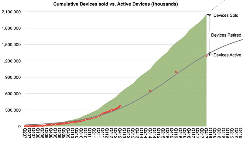Verkochte vs actieve apparaten