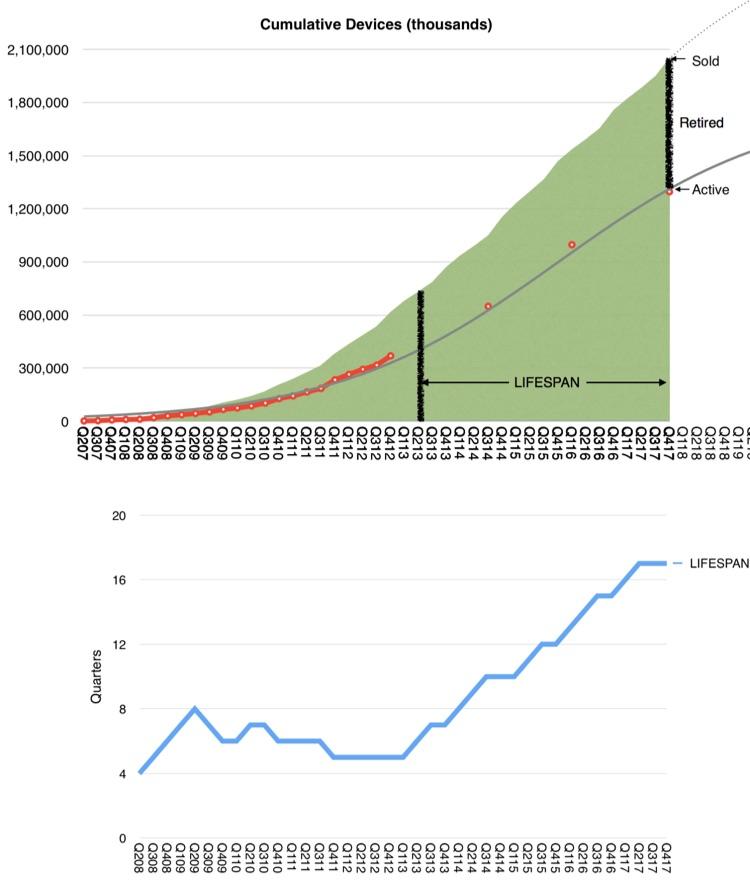 Grafiek van Apple-producten met levensduur.