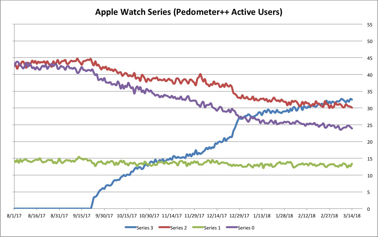 Apple Watch Series in een grafiek volgens Pedometer++.