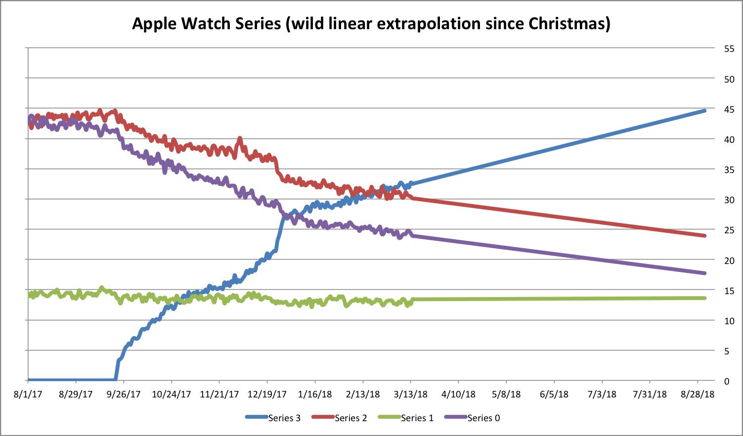 Apple Watch Series voorspelling in een grafiek volgens Pedometer++.