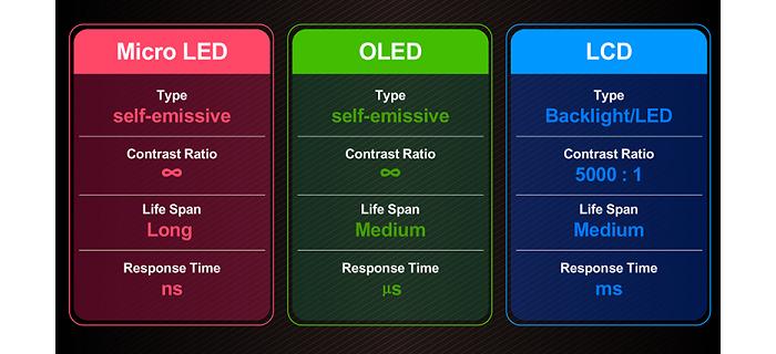 OLED eigenschappen en verschillen