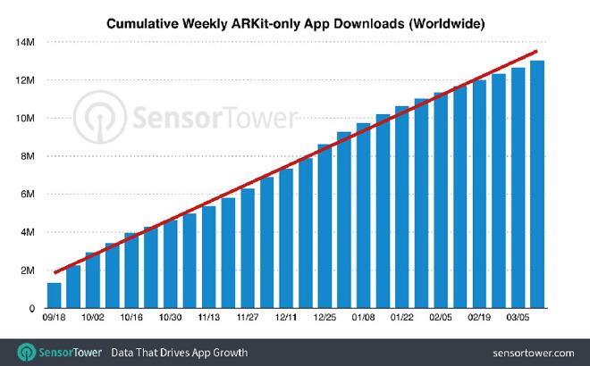 ARKit apps
