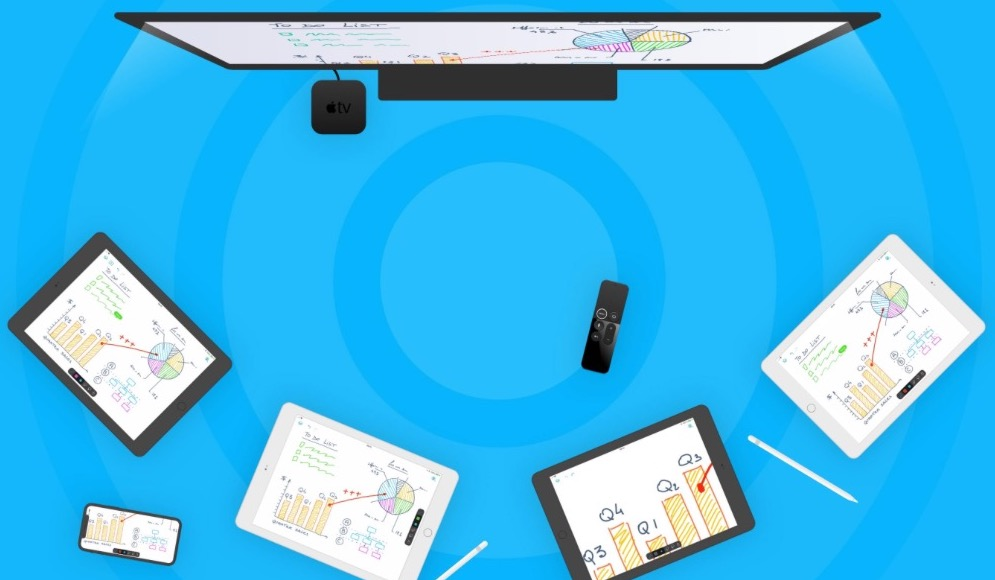 Inko: interactief whiteboard