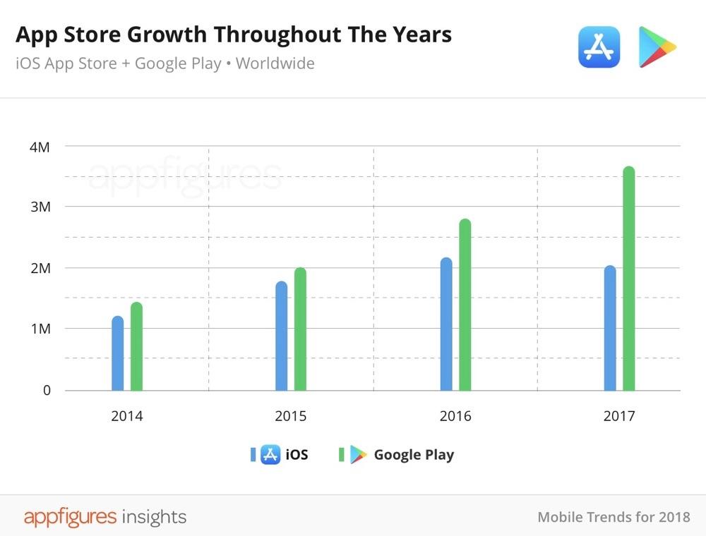 Daling van aantal apps in de App Store.