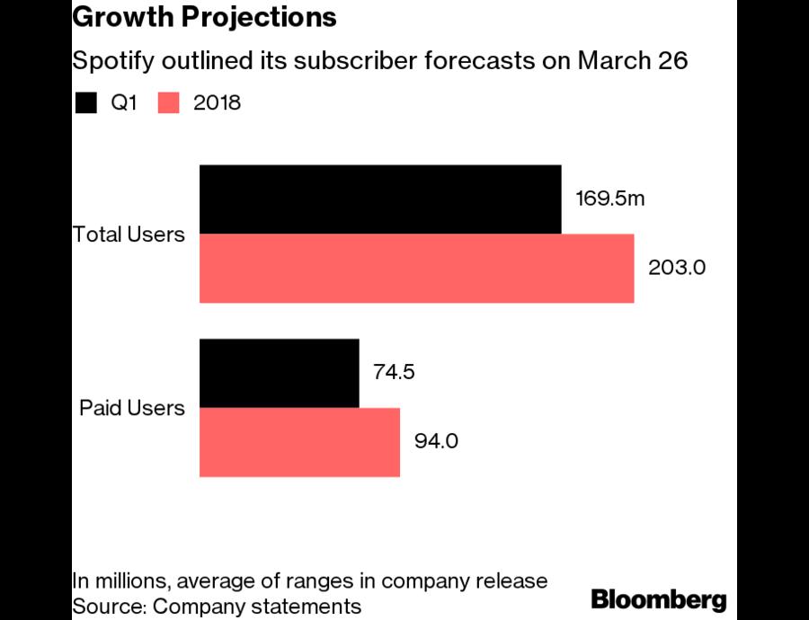 Spotify-groei