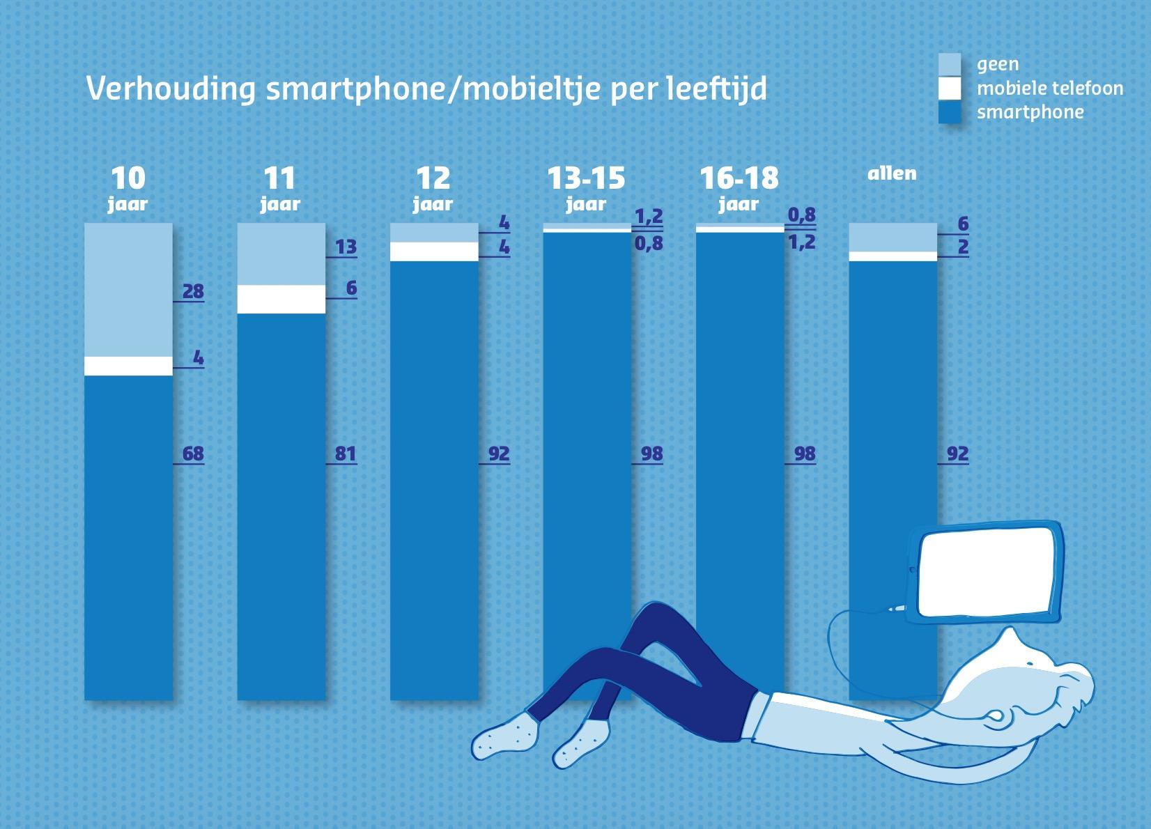 Percentages smartphonebezit onder kinderen