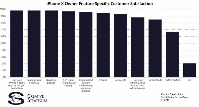 iPhone X tevredenheidsonderzoek.