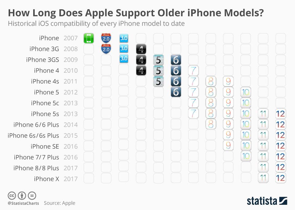 iOS versies per iPhone