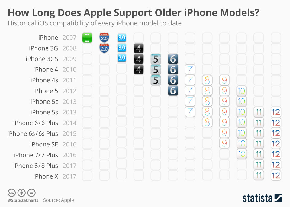 iOS ondersteuning 6 jaar