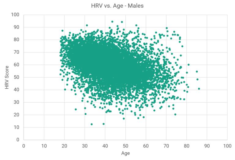 HRV metingen mannen