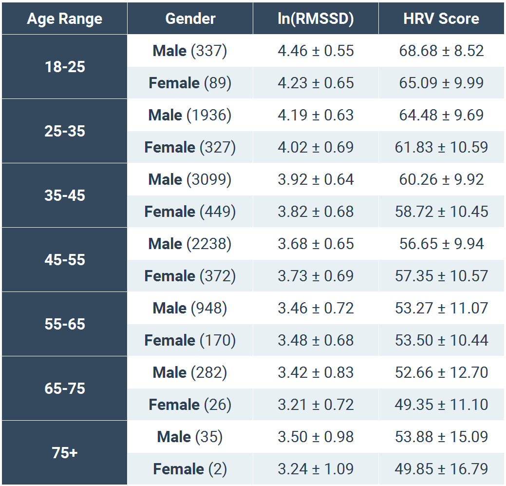EliteHRV AgeGender