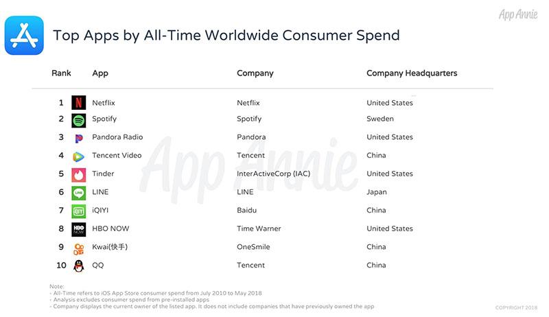 Meest verdienende App Store-apps